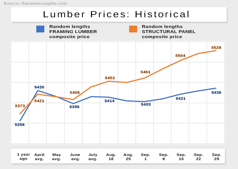 Lumber prices give a snapshot of the state of staffing in the construction industry