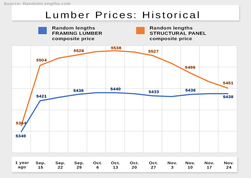 Lumber prices give a snapshot of the state of staffing in the trucking industry