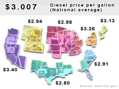 Map of regional U.S. diesel prices