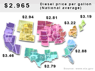 Current diesel national average $2.965 per gallon.