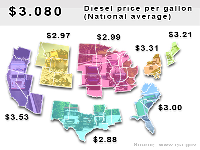 Current diesel national average $3.080 per gallon.