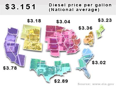 Current diesel national average $3.151 per gallon.