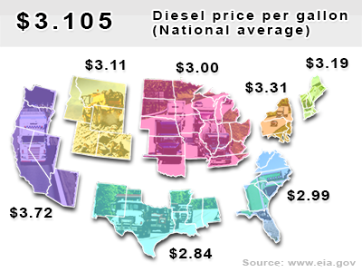 Current diesel national average $3.105 per gallon.