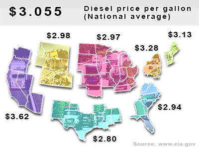 Current diesel national average $3.055 per gallon.