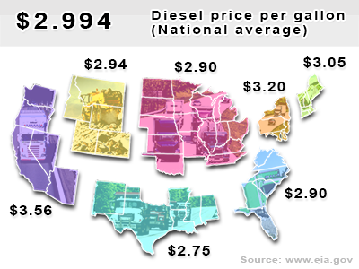 Current diesel national average $2.994 per gallon
