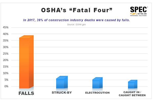 Fall Prevention OSHA Fatal Four